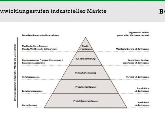 Branchenvertrieb