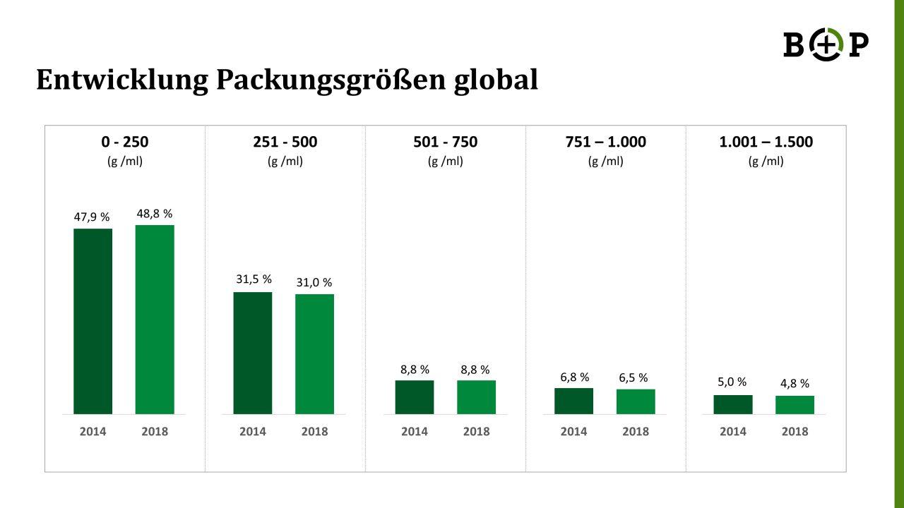 Entwicklung Packungsgrößen global