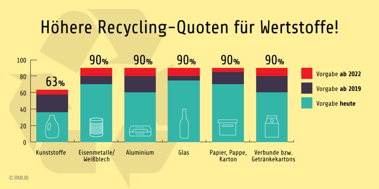 Höhere Recyclingquoten für Wertstoffe